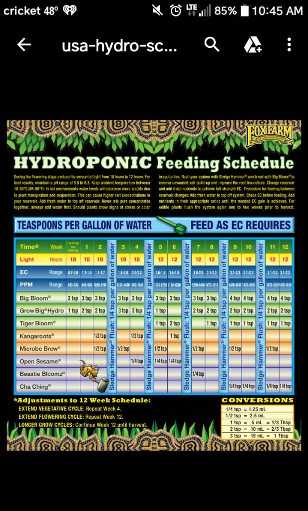 Feeding Schedule For Coco Coir Fox Farm Grasscity Forums The 1 Marijuana Community Online