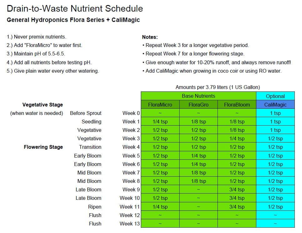 Drain-to-Waste-Nutrient-Schedule-custom.jpg