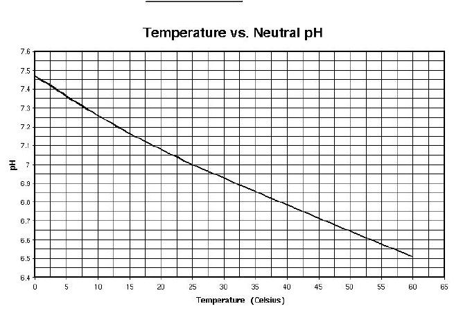 Variation-of-pH-vs-temperature.png