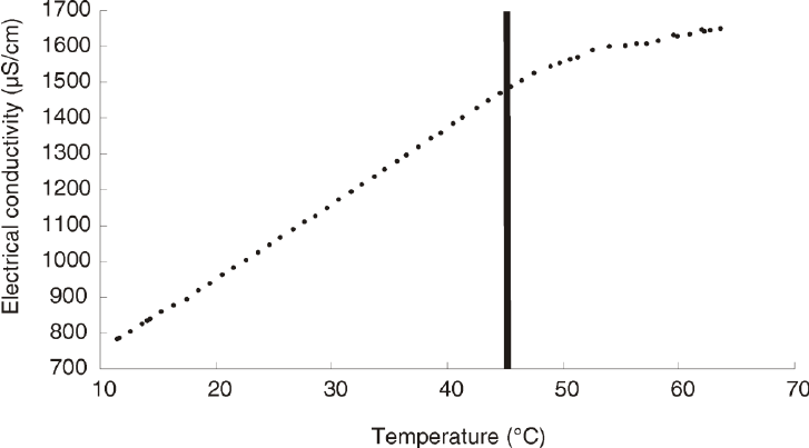 Water-electrical-conductivity-increases-with-temperature-but-with-a-non-linear-behaviour.png