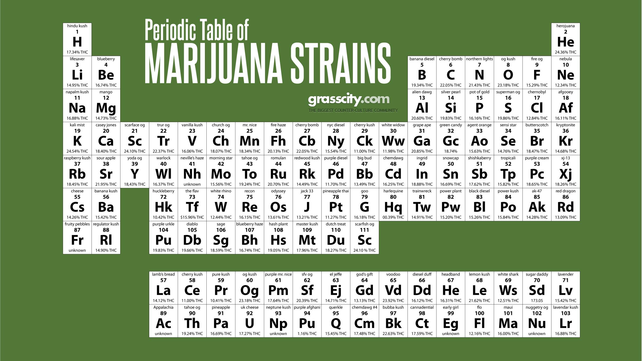 Marijuana Strains Periodic Table Grasscity Forums